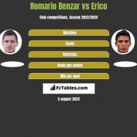 Romario Benzar vs Erico h2h player stats