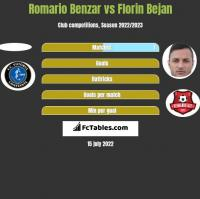 Romario Benzar vs Florin Bejan h2h player stats