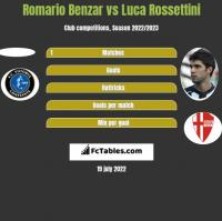 Romario Benzar vs Luca Rossettini h2h player stats