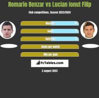 Romario Benzar vs Lucian Ionut Filip h2h player stats