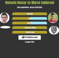Romario Benzar vs Marco Calderoni h2h player stats