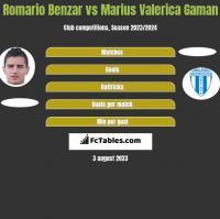 Romario Benzar vs Marius Valerica Gaman h2h player stats