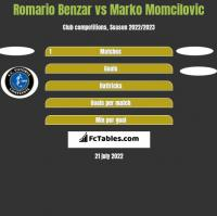 Romario Benzar vs Marko Momcilovic h2h player stats