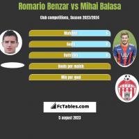 Romario Benzar vs Mihai Balasa h2h player stats