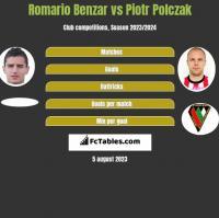 Romario Benzar vs Piotr Polczak h2h player stats