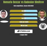 Romario Benzar vs Radoslav Dimitrov h2h player stats
