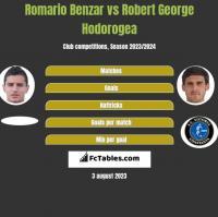 Romario Benzar vs Robert George Hodorogea h2h player stats