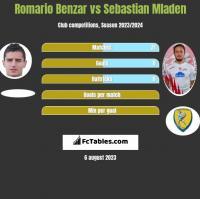 Romario Benzar vs Sebastian Mladen h2h player stats