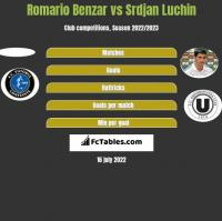 Romario Benzar vs Srdjan Luchin h2h player stats