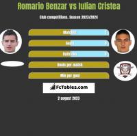 Romario Benzar vs Iulian Cristea h2h player stats