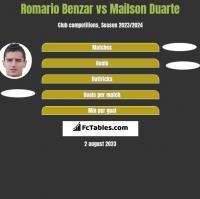 Romario Benzar vs Mailson Duarte h2h player stats