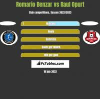 Romario Benzar vs Raul Opurt h2h player stats