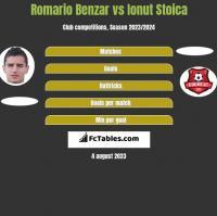 Romario Benzar vs Ionut Stoica h2h player stats