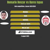 Romario Benzar vs Rares Ispas h2h player stats