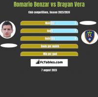 Romario Benzar vs Brayan Vera h2h player stats