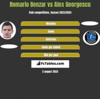 Romario Benzar vs Alex Georgescu h2h player stats