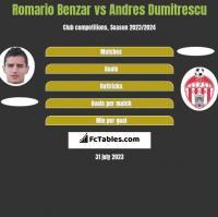 Romario Benzar vs Andres Dumitrescu h2h player stats