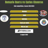 Romario Ibarra vs Carlos Cisneros h2h player stats