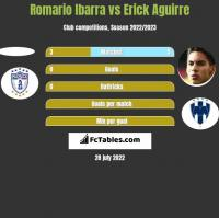Romario Ibarra vs Erick Aguirre h2h player stats