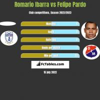 Romario Ibarra vs Felipe Pardo h2h player stats
