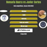 Romario Ibarra vs Javier Cortes h2h player stats