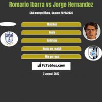 Romario Ibarra vs Jorge Hernandez h2h player stats