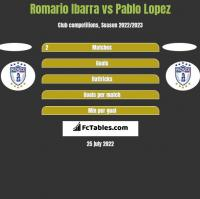 Romario Ibarra vs Pablo Lopez h2h player stats