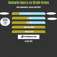 Romario Ibarra vs Efrain Orona h2h player stats