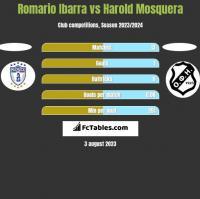 Romario Ibarra vs Harold Mosquera h2h player stats