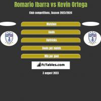 Romario Ibarra vs Kevin Ortega h2h player stats