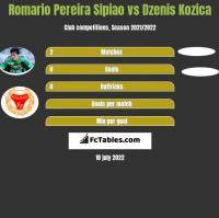 Romario Pereira Sipiao vs Dzenis Kozica h2h player stats