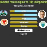 Romario Pereira Sipiao vs Filip Sachpekidis h2h player stats