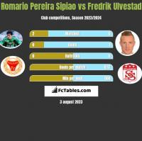 Romario Pereira Sipiao vs Fredrik Ulvestad h2h player stats