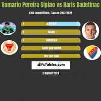 Romario Pereira Sipiao vs Haris Radetinac h2h player stats