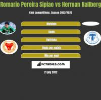 Romario Pereira Sipiao vs Herman Hallberg h2h player stats