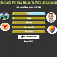Romario Pereira Sipiao vs Piotr Johansson h2h player stats