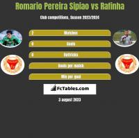 Romario Pereira Sipiao vs Rafinha h2h player stats