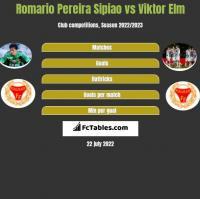 Romario Pereira Sipiao vs Viktor Elm h2h player stats