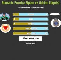 Romario Pereira Sipiao vs Adrian Edquist h2h player stats