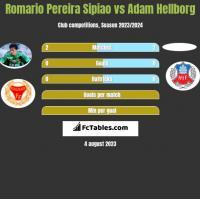 Romario Pereira Sipiao vs Adam Hellborg h2h player stats
