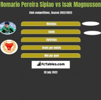 Romario Pereira Sipiao vs Isak Magnusson h2h player stats