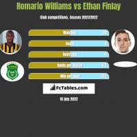 Romario Williams vs Ethan Finlay h2h player stats