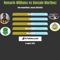 Romario Williams vs Gonzalo Martinez h2h player stats