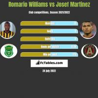 Romario Williams vs Josef Martinez h2h player stats