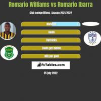 Romario Williams vs Romario Ibarra h2h player stats