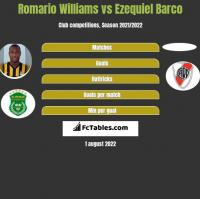 Romario Williams vs Ezequiel Barco h2h player stats