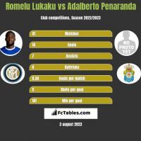 Romelu Lukaku vs Adalberto Penaranda h2h player stats