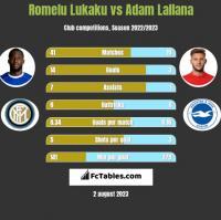Romelu Lukaku vs Adam Lallana h2h player stats