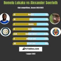 Romelu Lukaku vs Alexander Soerloth h2h player stats