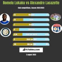 Romelu Lukaku vs Alexandre Lacazette h2h player stats